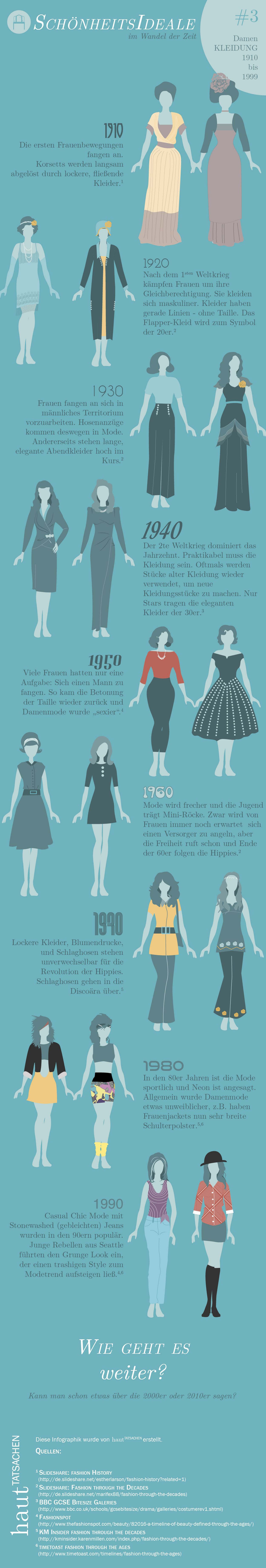 Schönheitsideale im Wandel der Zeit #5 - Kleidung