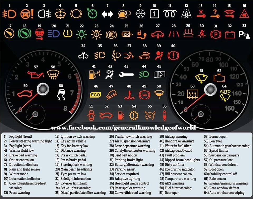 Understand Your Dashboard Lights On Your Car Uiux Pinterest