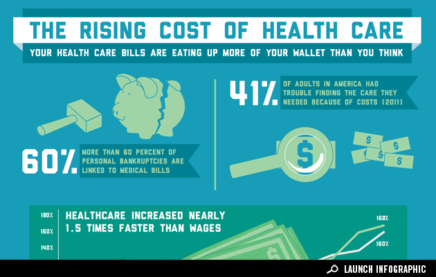 Infographic: See How Much Your Health Care Costs Are ...