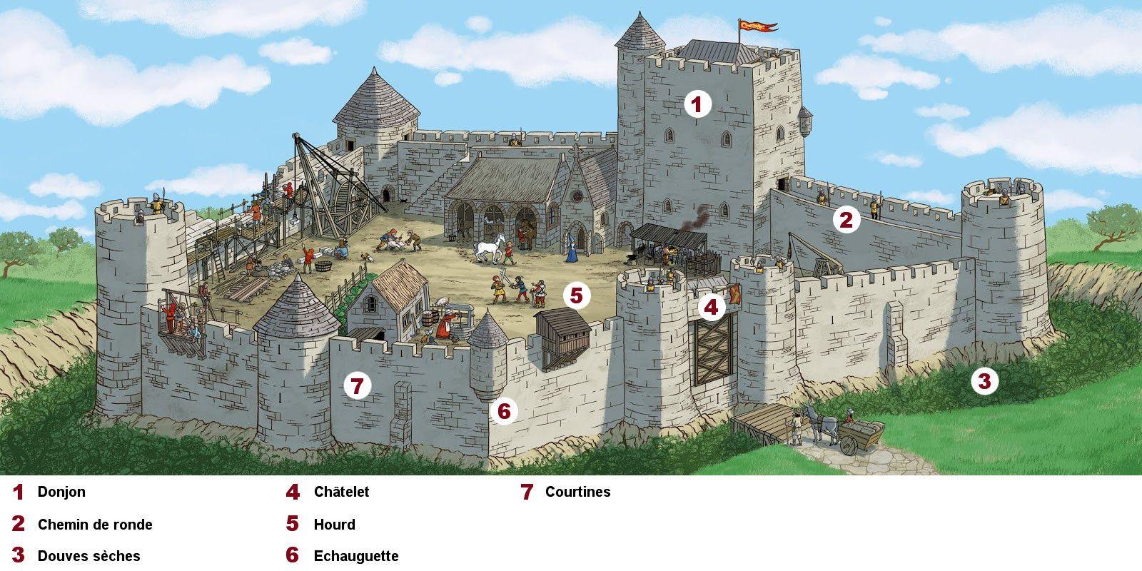 Labo D'Archéologie : Les Châteaux-forts