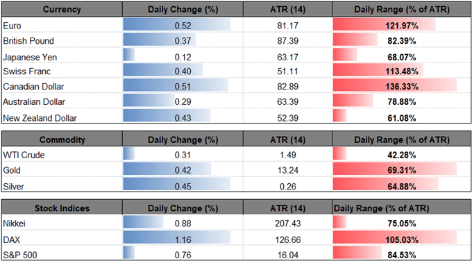 Eur Usd Rate Eyes August High As Bearish Trends Start To Unravel