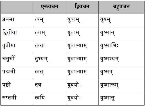 Image result for phal shabd roop in sanskrit   education