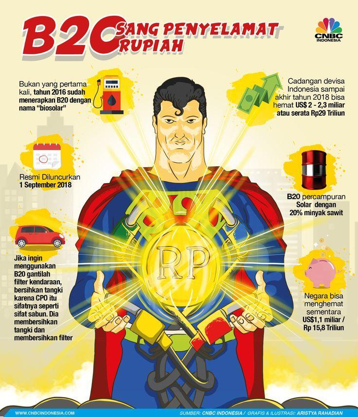 Manfaat B20 Sang Penyelamat Rupiah B20 Manfaat Penyelamat