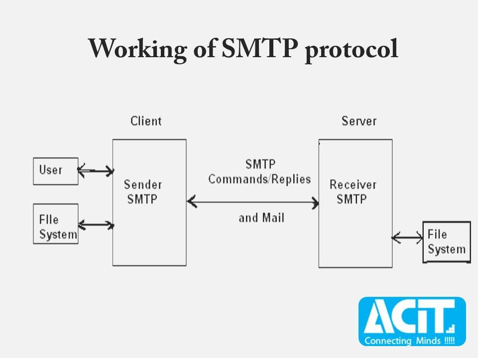 Smtp Wiring Diagram Wiring Diagram