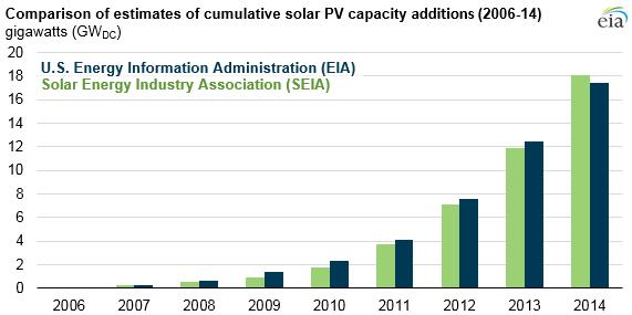 Today In Energy U S Energy Information Administration Eia Solar Energy Solutions Solar Solar Wind