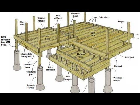 Deck Plans - How To Build A Deck With Plans,Blueprints,Diagrams,Step