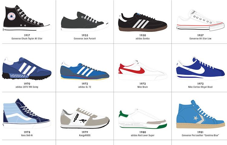 Infographic: The Ultimate History Of Sneaker Design | Casual