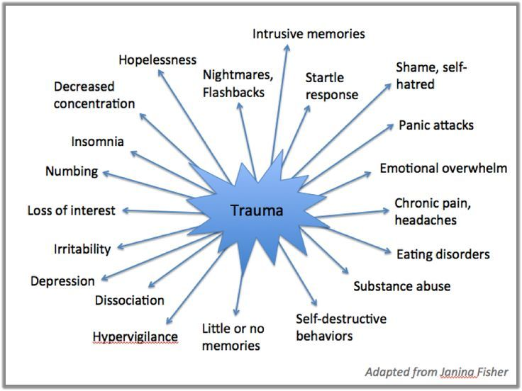 Trauma Therapy: Trauma Survivors have Symptoms Instead of Memories - Bay Area Mental Health