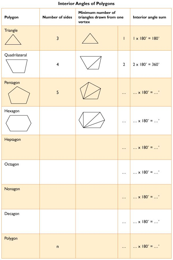 Worksheets Sum Of Interior Angles Worksheet sum of interior angles a polygon worksheet delibertad delibertad