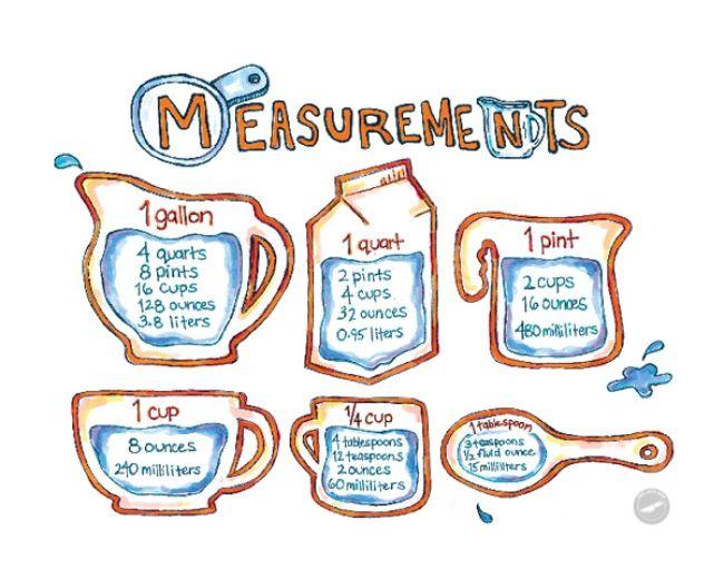 Measurements Ingredient Measurement Conversion Chart From Teaspoons
