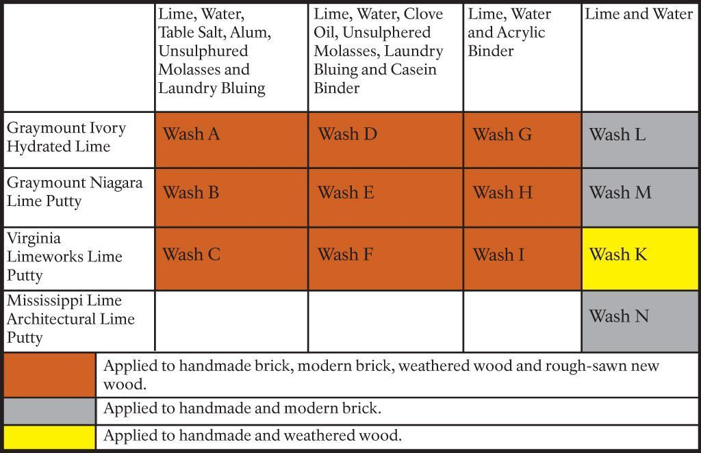 Best Limewash Recipes For Brick House Limewash Outdoor 640 x 480