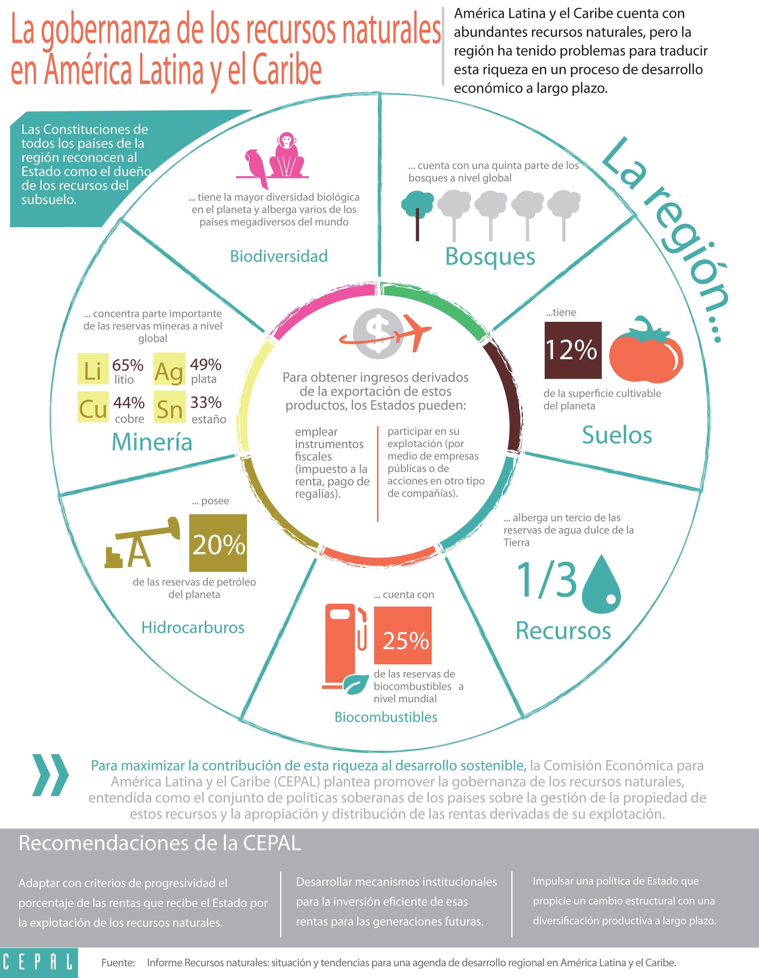 Imagen De La Infograf 237 A Sobre Gobernanza De Los Recursos