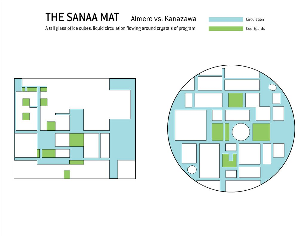 The Sanaa Mat A New Typology