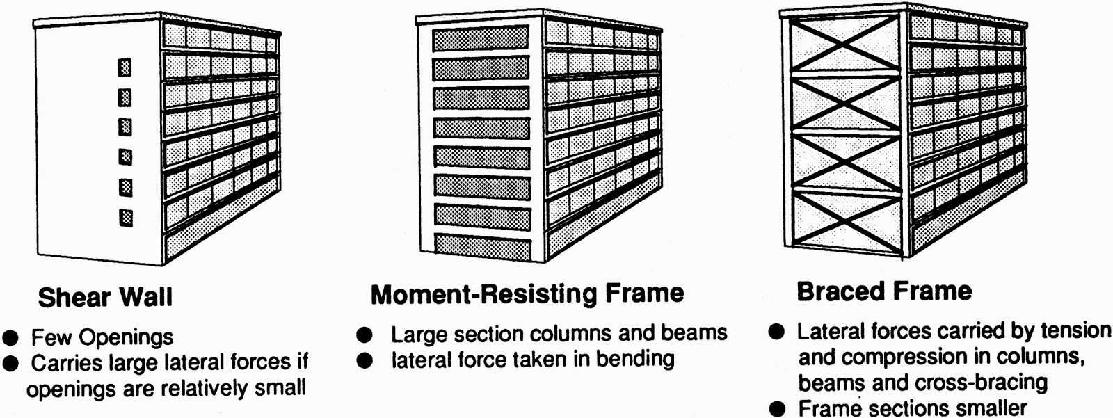 Frames-Moment Resisting Frames| How Buildings Resist Earthquakes ...