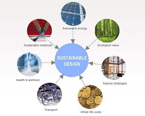 Green Design Tips Sustainable Design Design Green Architecture