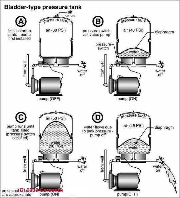 Pressure Tanks Pressure Tanks Well Pump Well Water System