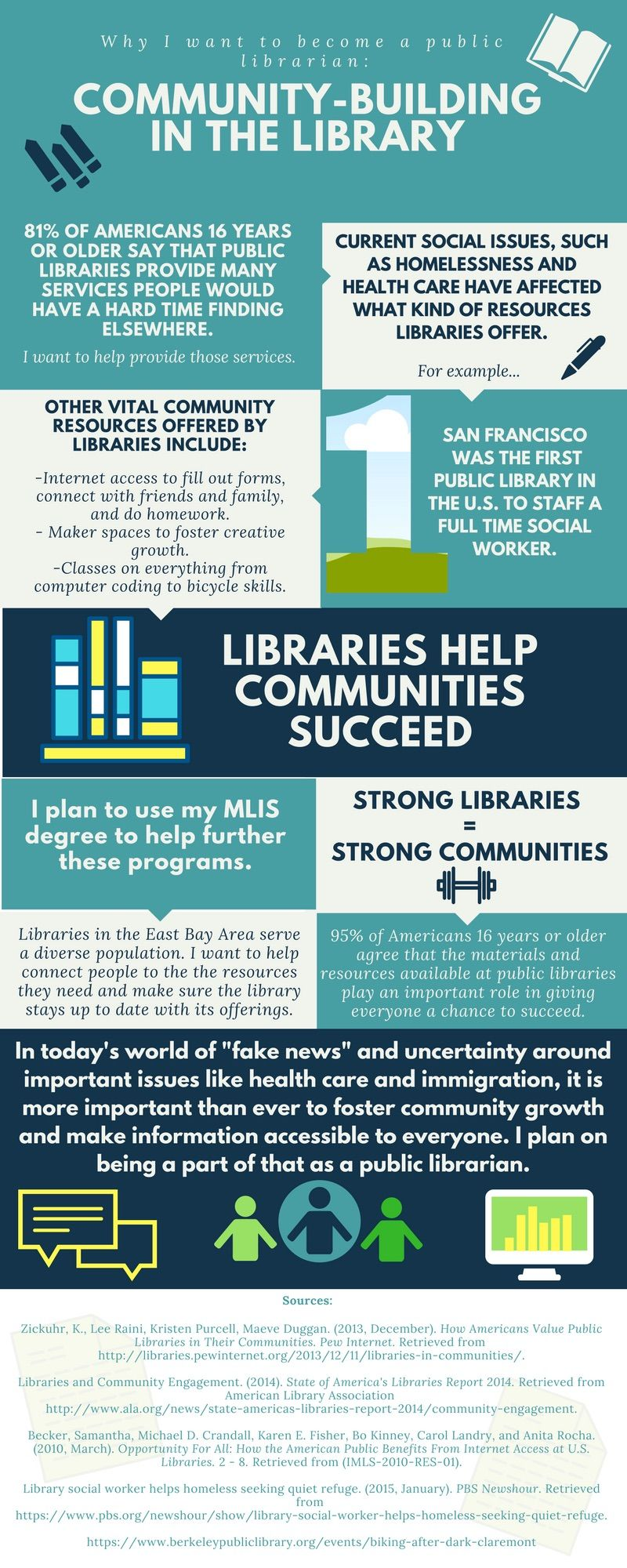 Infographic created by Robyn Brown for the Director\'s Scholarship fr ...