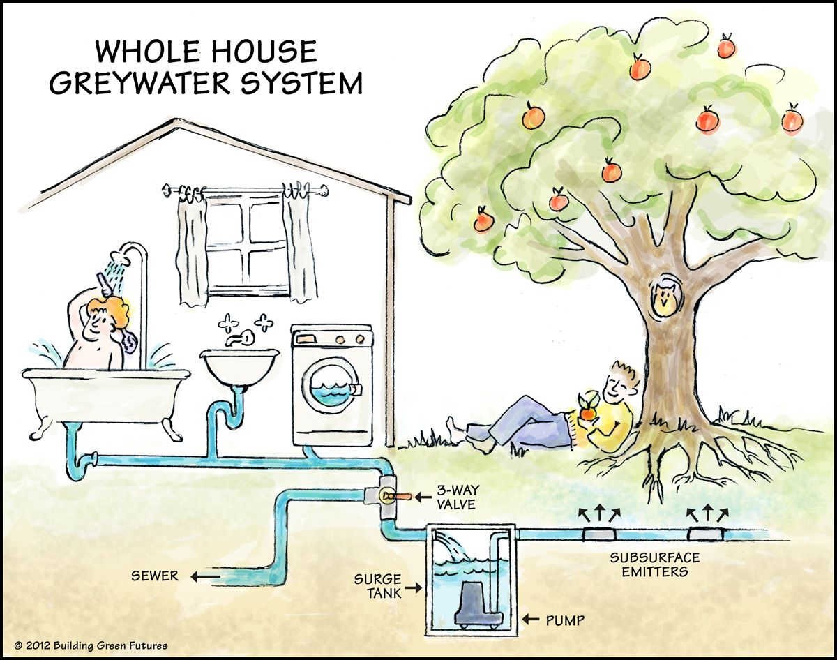 Greywater washwater and therefore includes water from for Explanation of rainwater harvesting