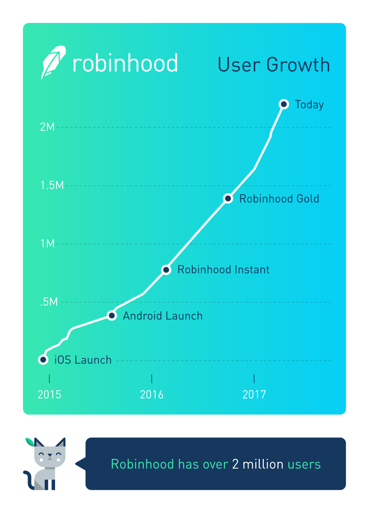 Robinhood reaches two million users and secures Series C financing  At Robinhood, we're dedicated to providing everyone with access to  America's financial system. To help further this mission, we recently  raised $110 million in Series C financing led by DST Global, valuing the  company at $1.