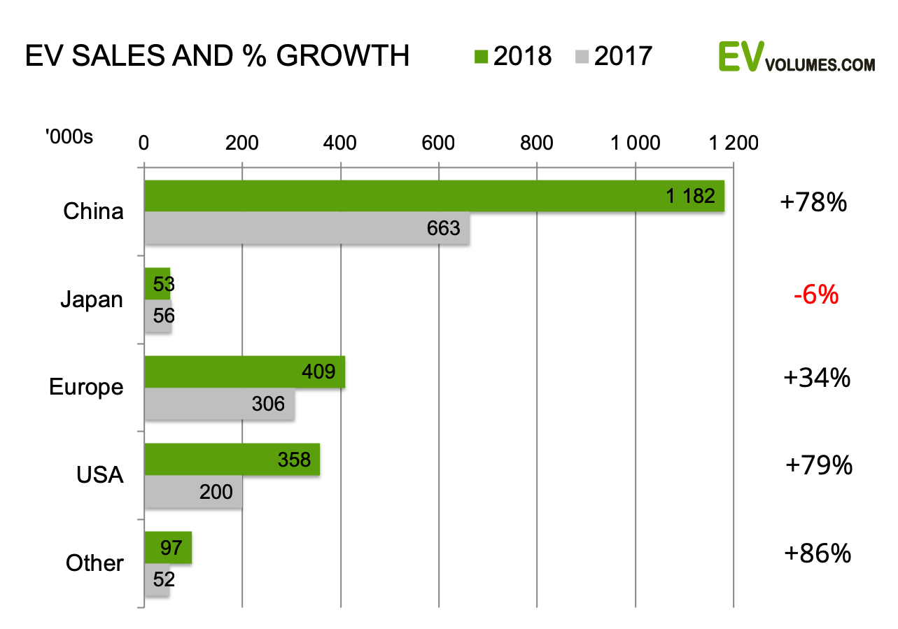 Ev Volumes The Electric Vehicle World Sales Database