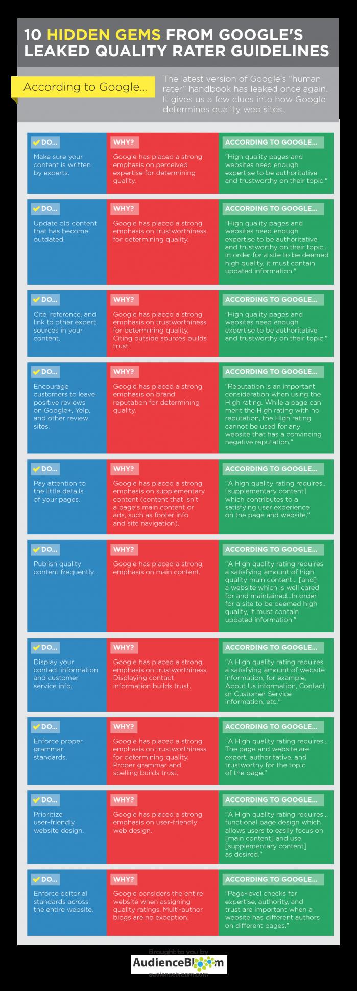 Cómo mide Google la calidad de una página web