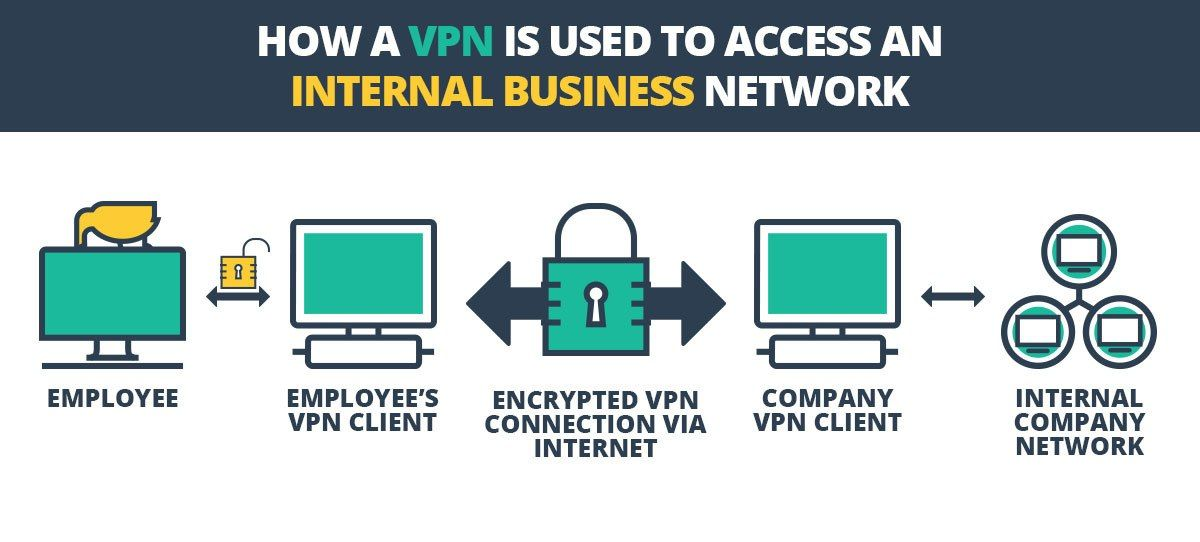 2de0bb67c17dca2b908a4ba801ac6ac8 - What Is A Vpn And What Is It Used For