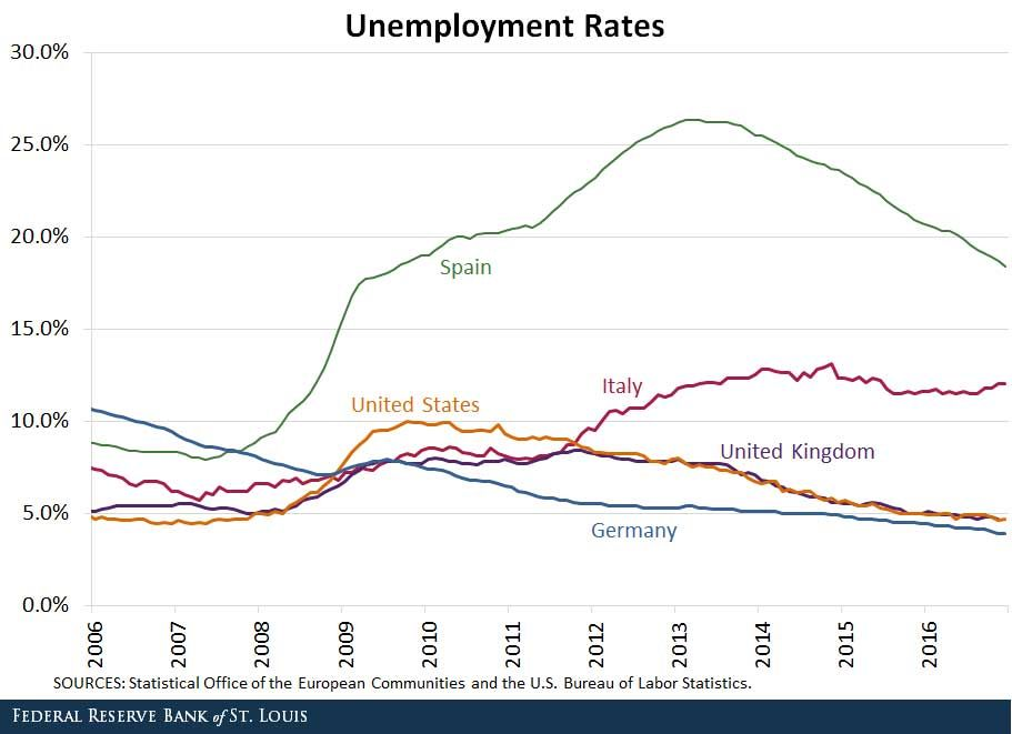 U S European Economies And The Great Recession Great Recession