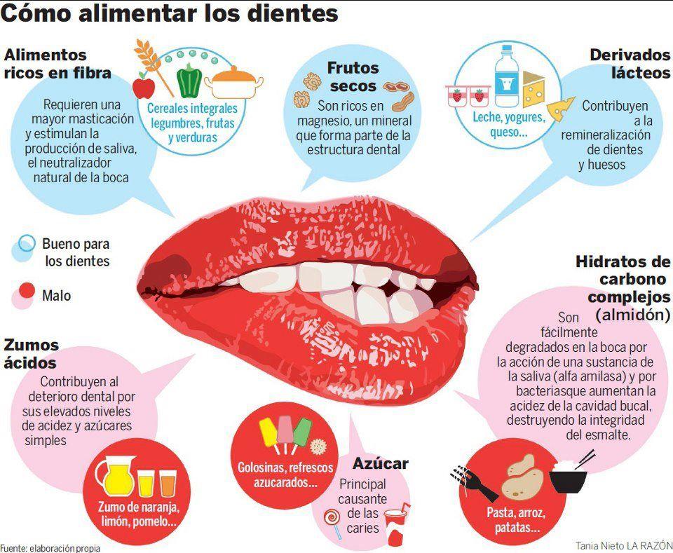 Infografía: ¿Cómo alimentar tus dientes?   Energia y Salud