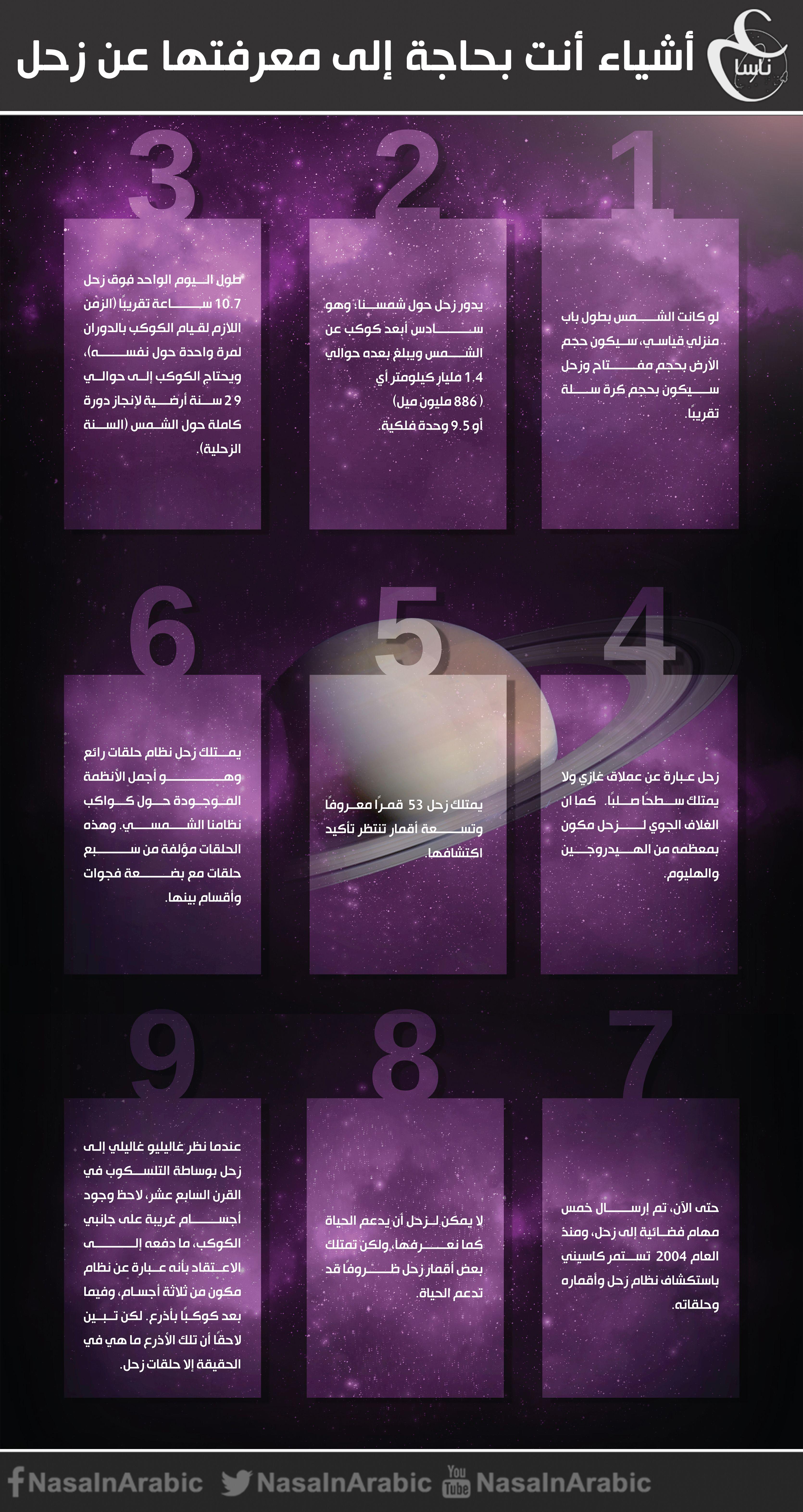 أشياء أنت بحاجة إلى معرفتها عن زحلأشياء أنت بحاجة إلى معرفتها عن زحل تصميم فيصل رمضان للمزيد Https Www Facebook Com Nasainarab Infographic Astronomy Galaxy