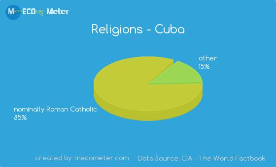 RELIGION In Cuba 85 percent of people are roman Catholic