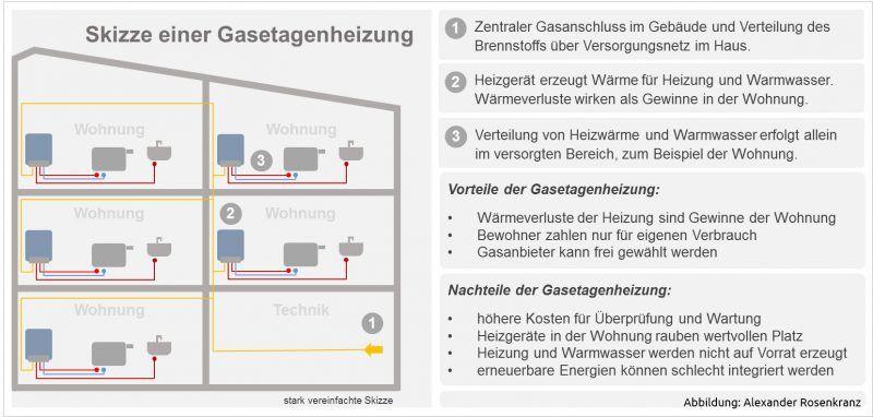 Zentralheizung oder Gasetagenheizung – was lohnt sich mehr?