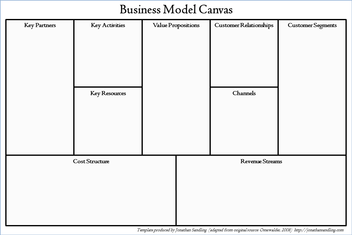 Business Model Canvas Vs Business Plan Which Planning Tool Do You Need For You Startup Or Small Business Business Model Canvas Business Model Template Word Template