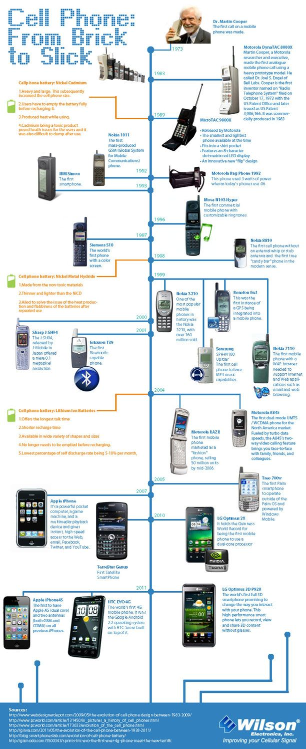 Infographics Of The Week Evolution Tech And Android - The evolution of the mobile phone perfectly illustrated in one image
