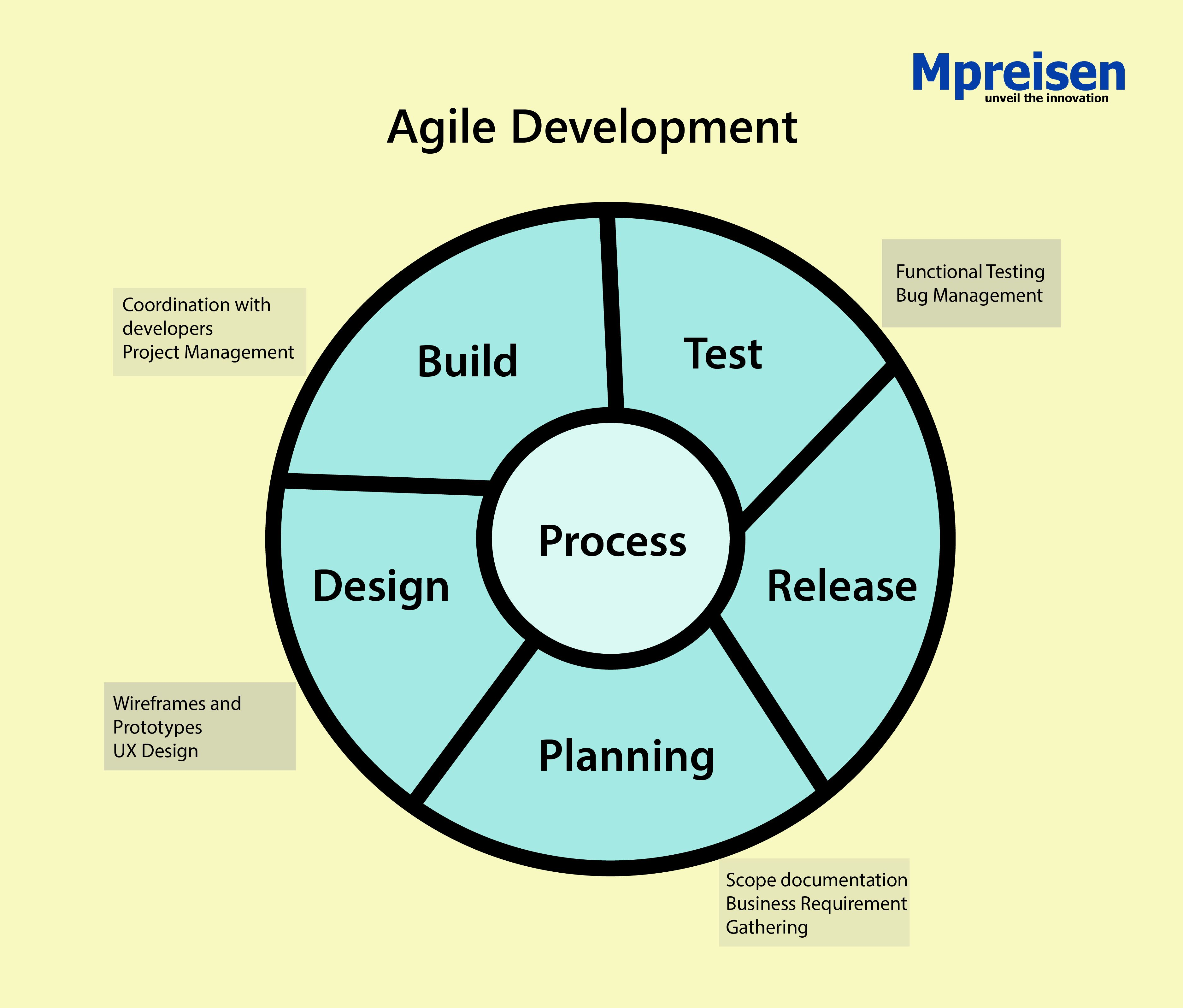 Agile Fun Games we follows #agile methodology for software project