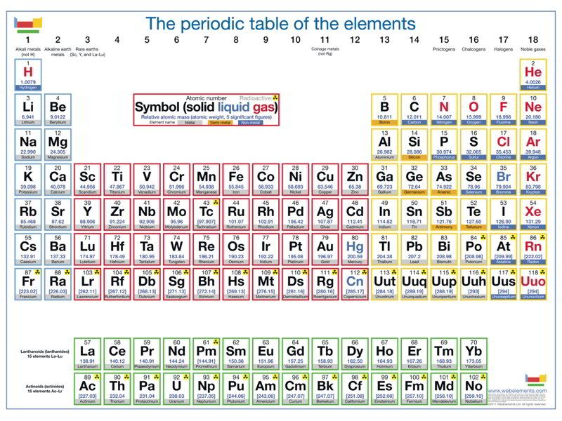 Periodic Table Of Elements Poster Giant Periodic Table Poster