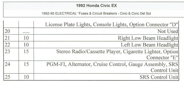 Civic Eg View Topic 92 95 Civic Fuse Box Diagrams Engine Bay And Under Dash Civic Eg Honda Civic Ex Electrical Fuse
