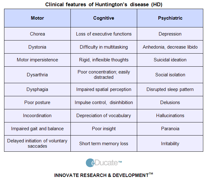 HUNTINGTON\'S DISEASE Features | OT Board Exam Study Tools ...