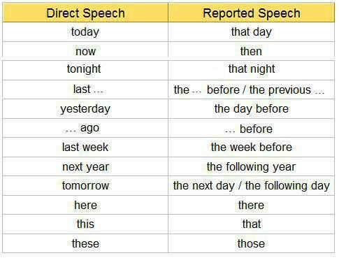 direct and indirect english grammar pdf