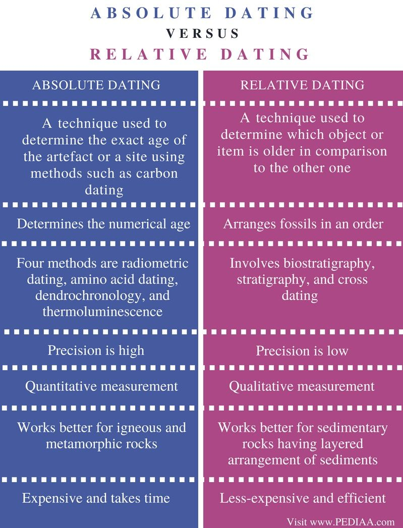 hight resolution of difference between absolute and relative dating comparison summary