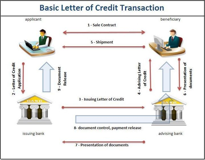 At The Point When Sblc Letter Of Credit Has Past Their Close Date