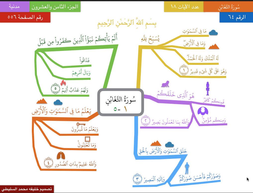 Pin By Dr Najeeb Alrefae On الخريطة الذهنية Map Templates Mind Map