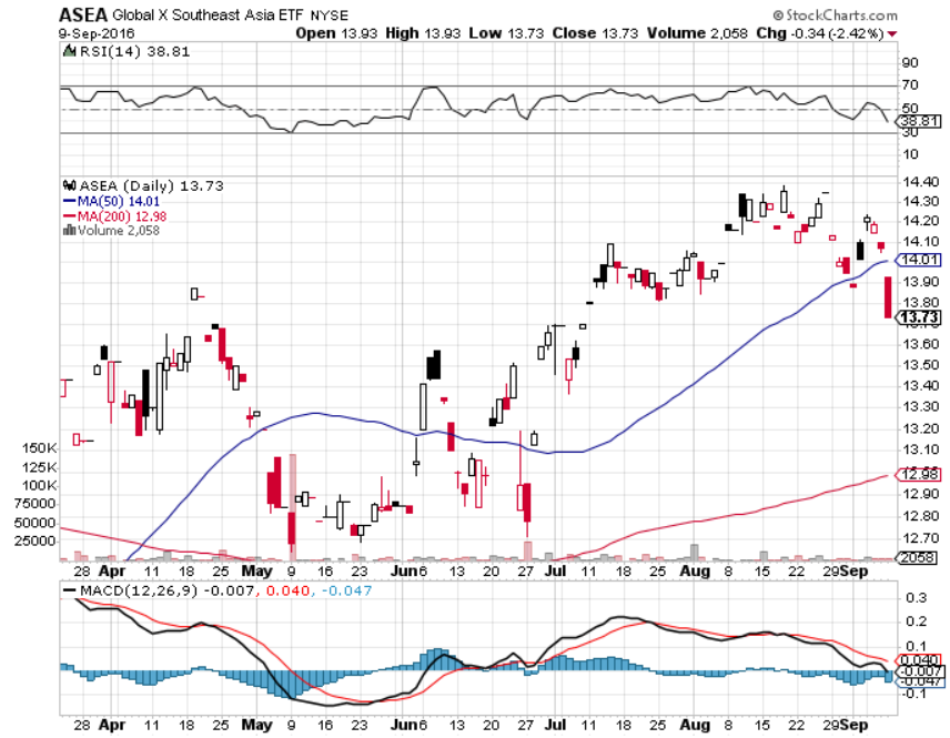 An ETF for Strong Emerging Markets Emergency, Stock