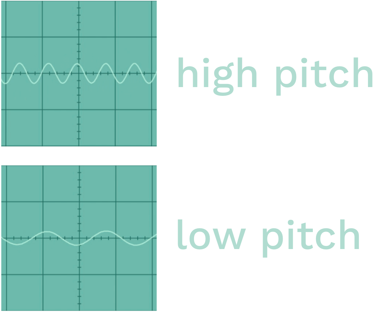 High Vs Low Pitch