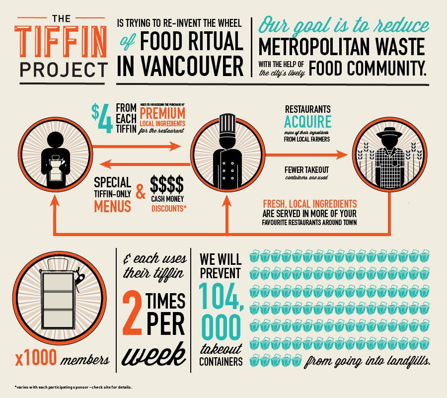 The Tiffin Project Tiffin Food Infographic Infographic
