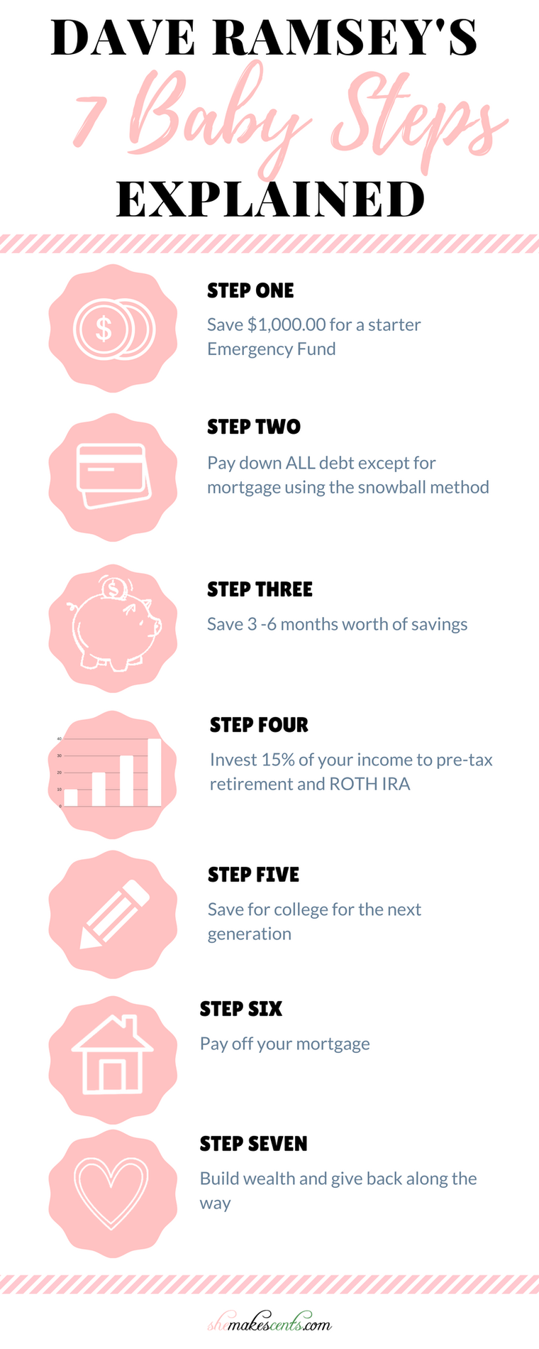 Dave Ramsey S 7 Baby Steps Explained Budgeting Budgeting