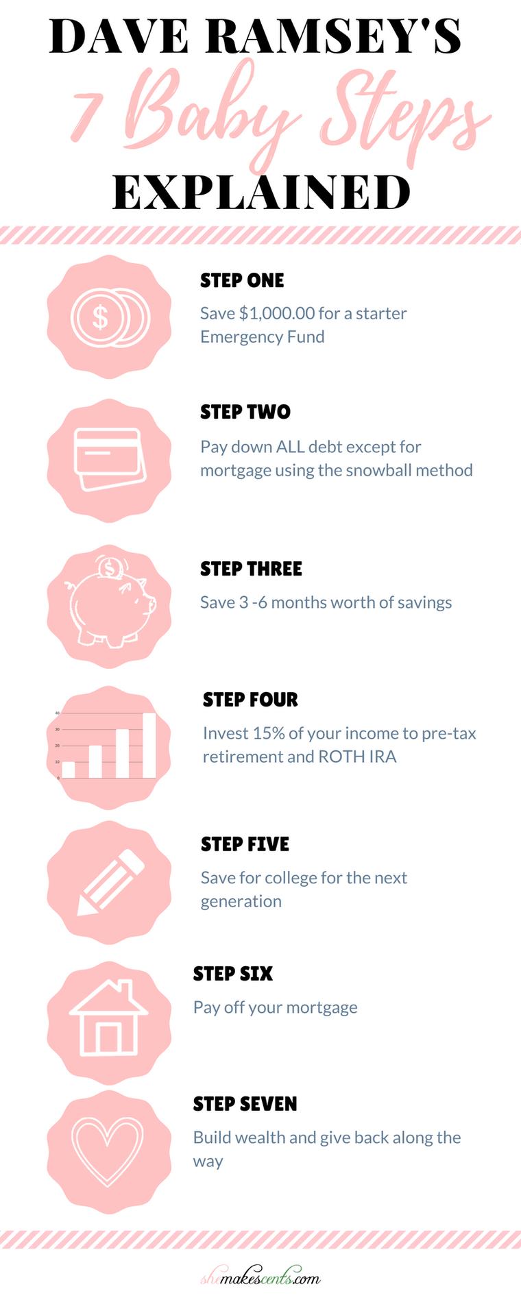 Dave Ramseys 7 Baby Steps Explained Money Matters Pinterest