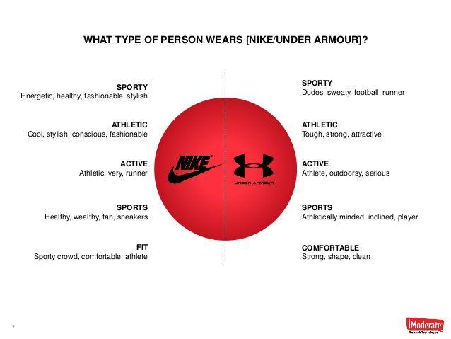 Brand Wars Nike vs. Under Armour Ignite BRAND Pride