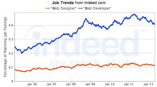 indeed data chart web designer vs web developer Jobs in - web developer job description