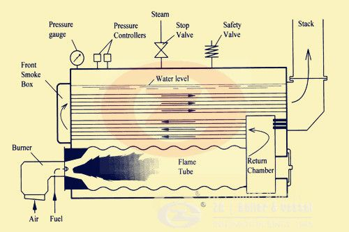 Three Pass Fire Tube Boiler Manufacturer Boiler Gas Boiler Fireplace Design