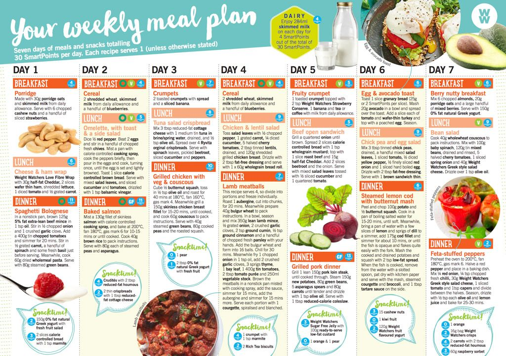 Weight watchers diet plan meals